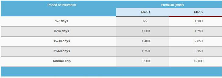 стоимость страховок Thailand Travel Shield