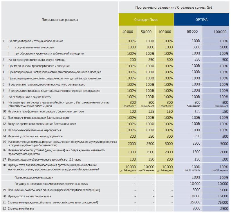 программы страхования ERV