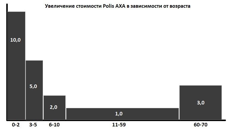 зависимость цены Polis AXA от возраста
