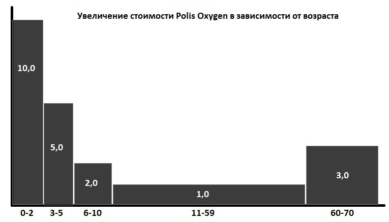 зависимость цены Polis Oxygen от возраста