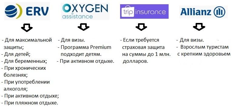 лучшие страховки в Болгарию