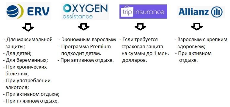 лучшие страховки в Черногорию