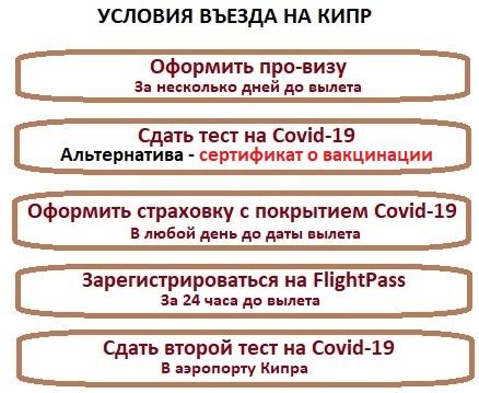 правила въезда россиян на Кипр