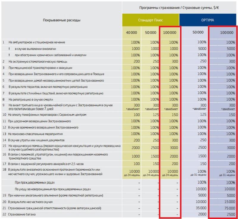 программы страхования ERV для США